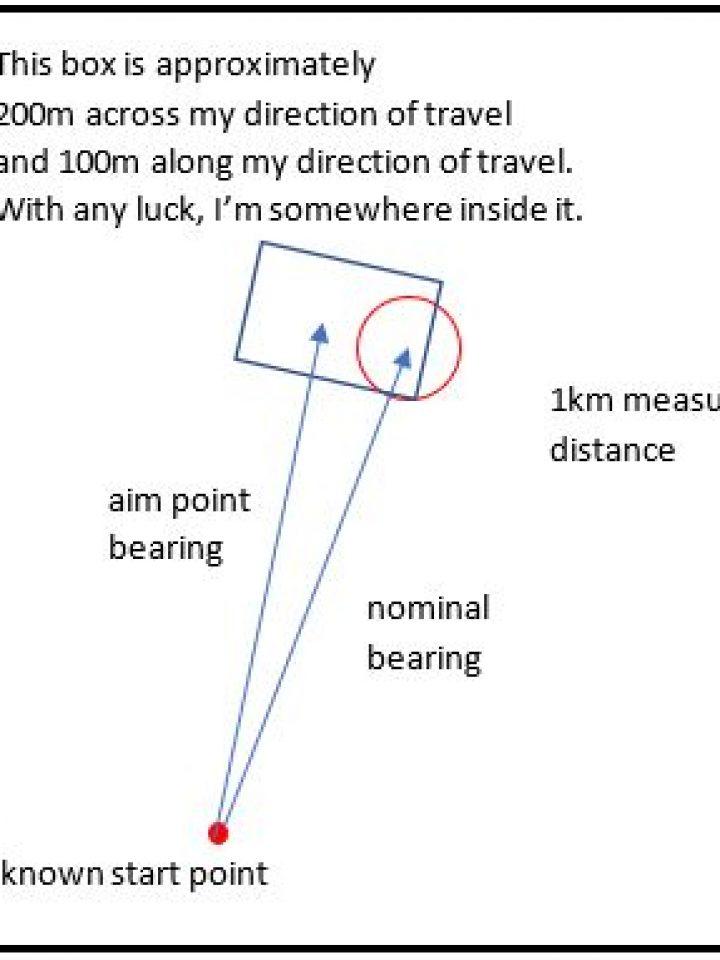 FlatNav-diagram1